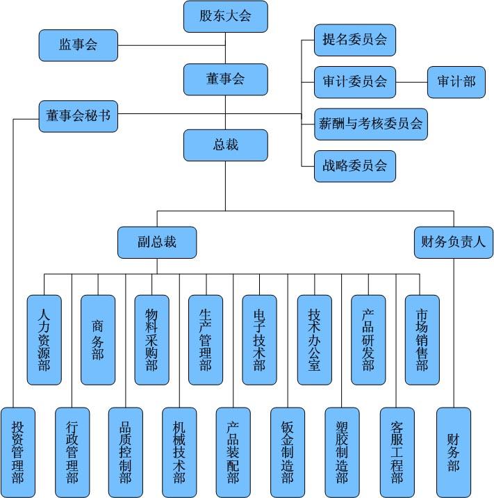 组织结构-苏州新海宜通信科技股份有限公司